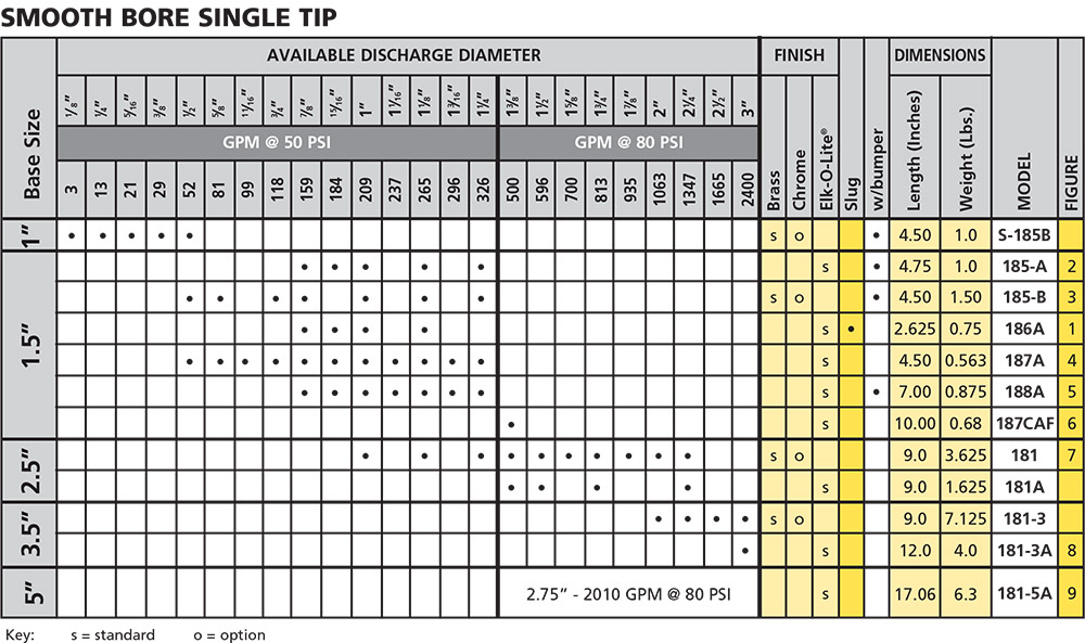 Smooth Bore Single Tip Chart from Elkhart Brass