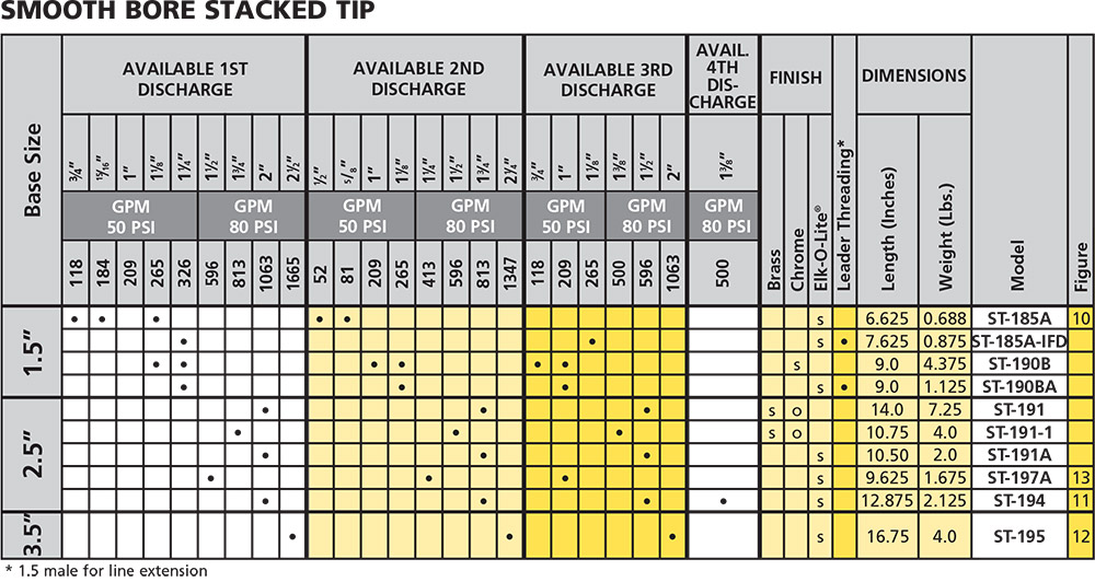 Smooth Bore Stacked Tip Chart from Elkhart Brass