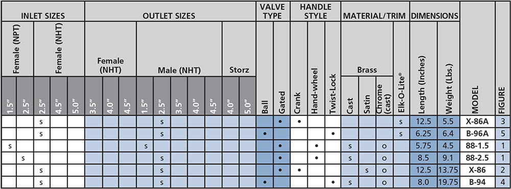 Hydrant Valve selection chart from Elkhart Brass