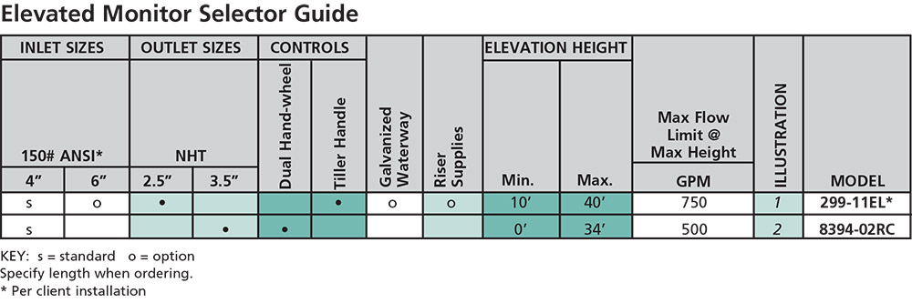 Elkhart Brass Manual Elevated selection guide