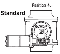 Series 2900 Gear / Motor Positions from Elkhart Brass