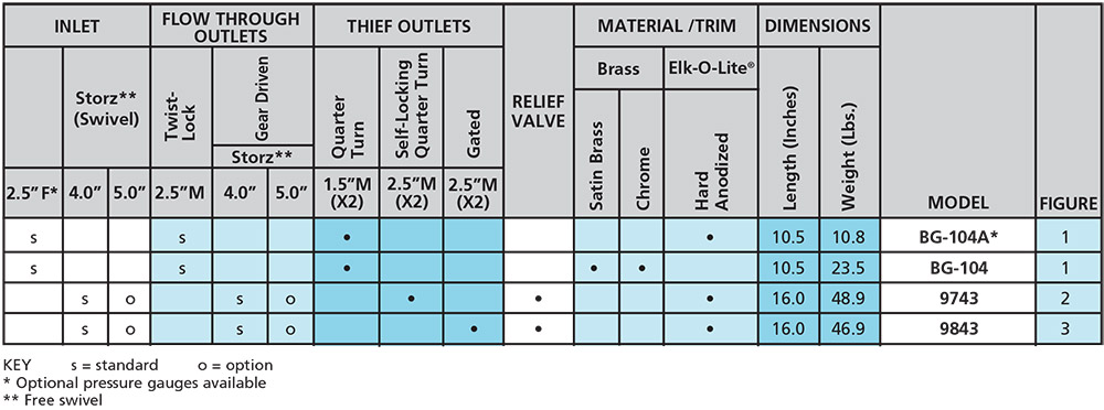Water Thiefs selection chart from Elkhart Brass
