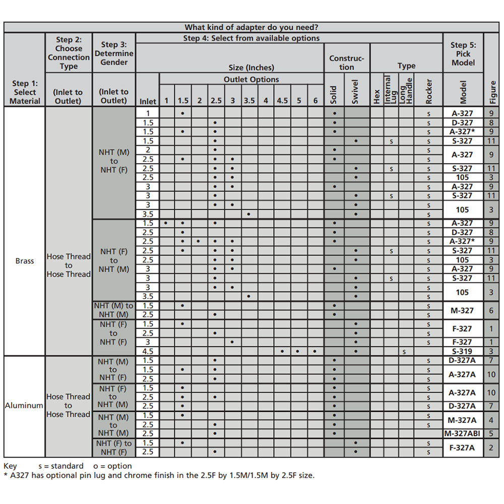 Hose to Hose Adapters selection chart from Elkhart Brass